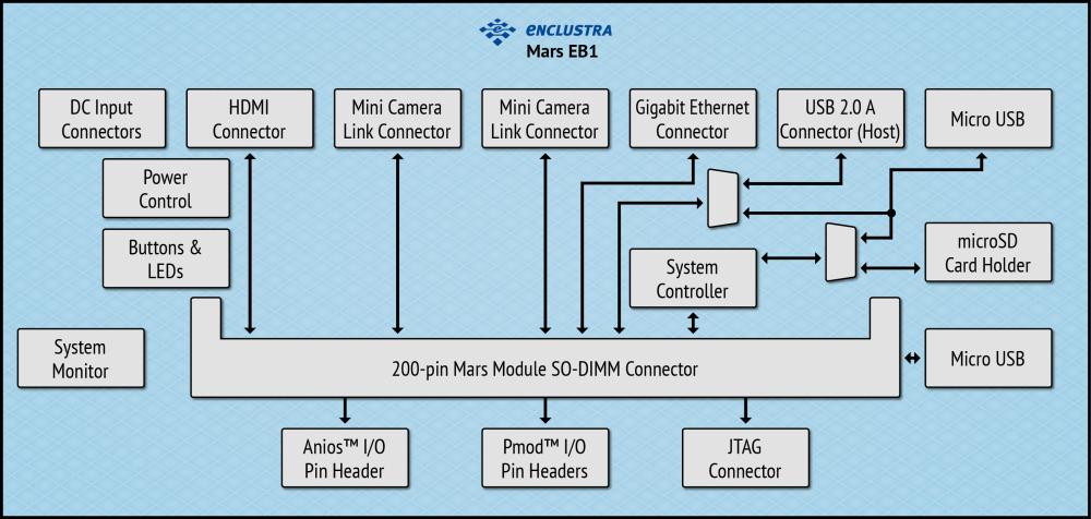 Enclustra FPGA Solutions | Mars EB1
