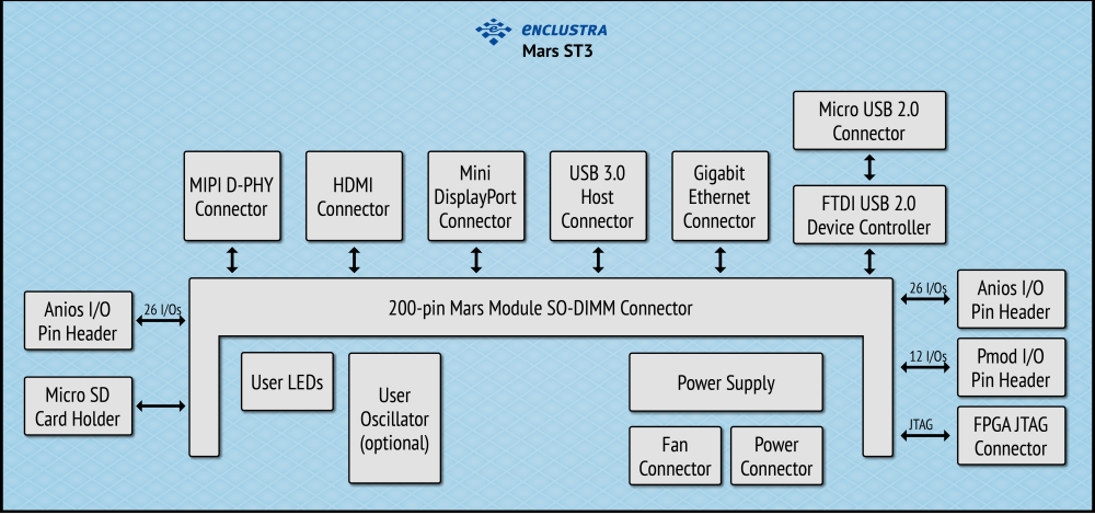 Enclustra FPGA Solutions | Mars ST3