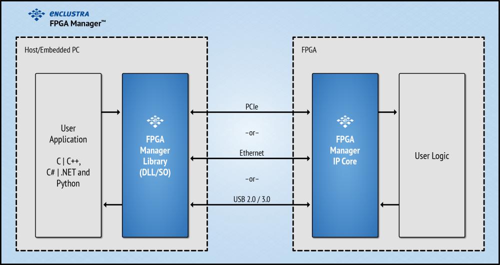 Enclustra FPGA Solutions | FPGA Manager