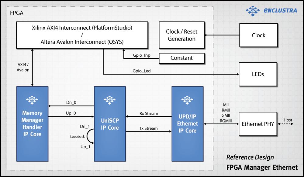 FPGA Manager Gigabit Ethernet