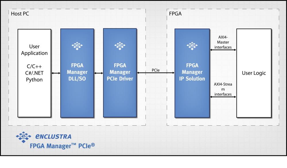 Enclustra FPGA Solutions | FPGA Manager PCIe