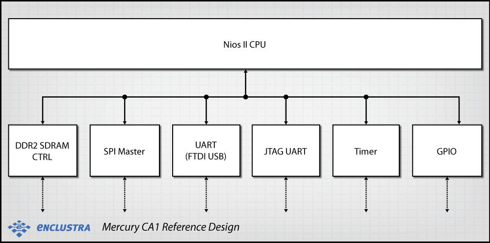 Enclustra FPGA Solutions | Mercury CA1