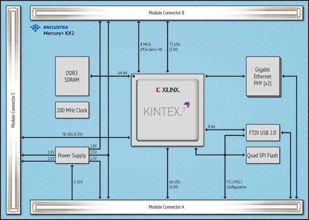 kintex 7 block diagram enclustra fpga solutions mercury kx2 xilinx kintex 7 fpga  enclustra fpga solutions mercury kx2