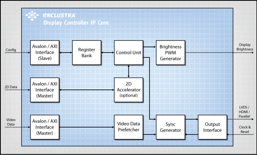 Enclustra FPGA Solutions   Display Controller