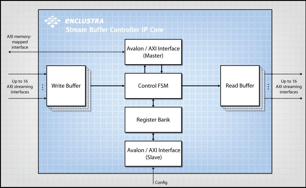 Enclustra FPGA Solutions | Stream Buffer Controller