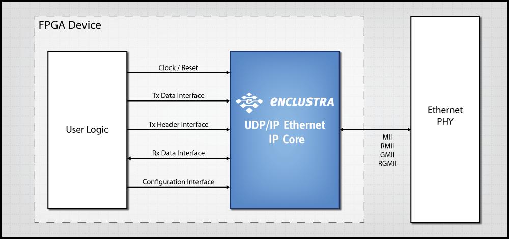 Enclustra FPGA Solutions | UDP/IP Ethernet