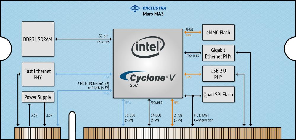 Enclustra FPGA Solutions   Mars MA3