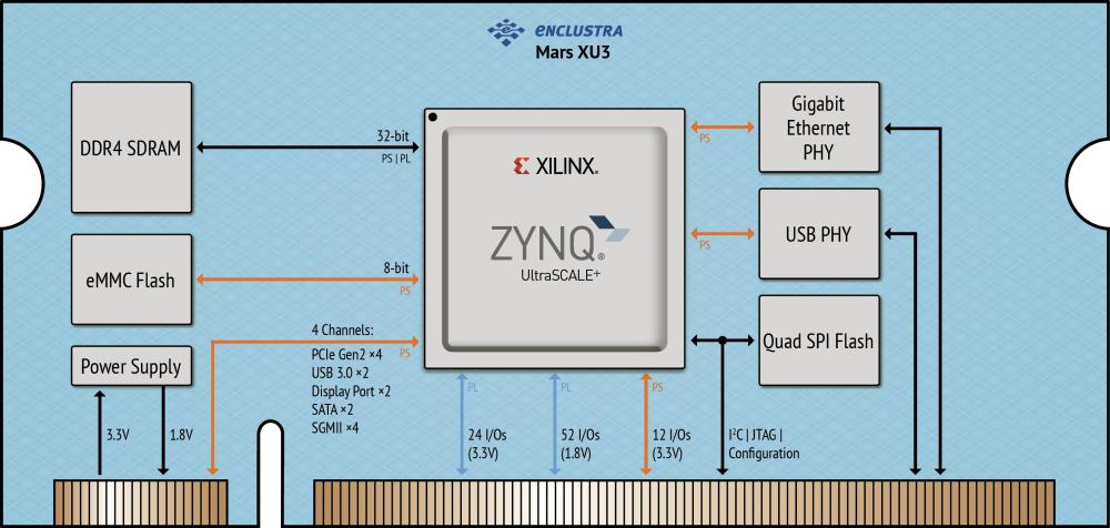Enclustra FPGA Solutions | Mars XU3