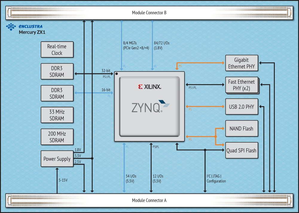 Enclustra FPGA Solutions | Mercury ZX1