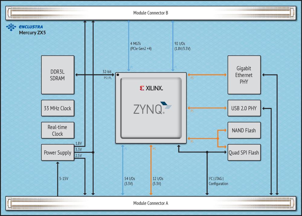 Enclustra FPGA Solutions | Mercury ZX5